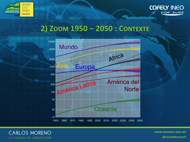 smarticty-bogota-carlos-moreno-Diapositive03