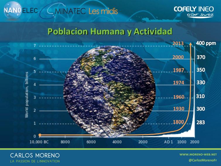 population-humaine-esp