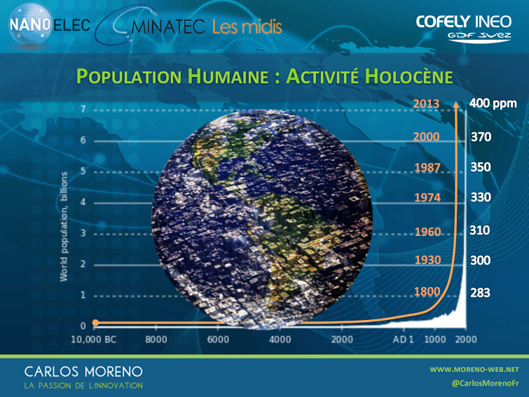population-humaine-fr