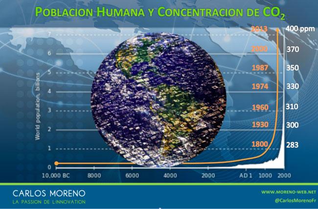 poblacio-humana-LialCity14