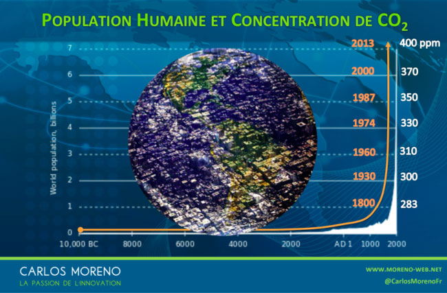 population-humaine