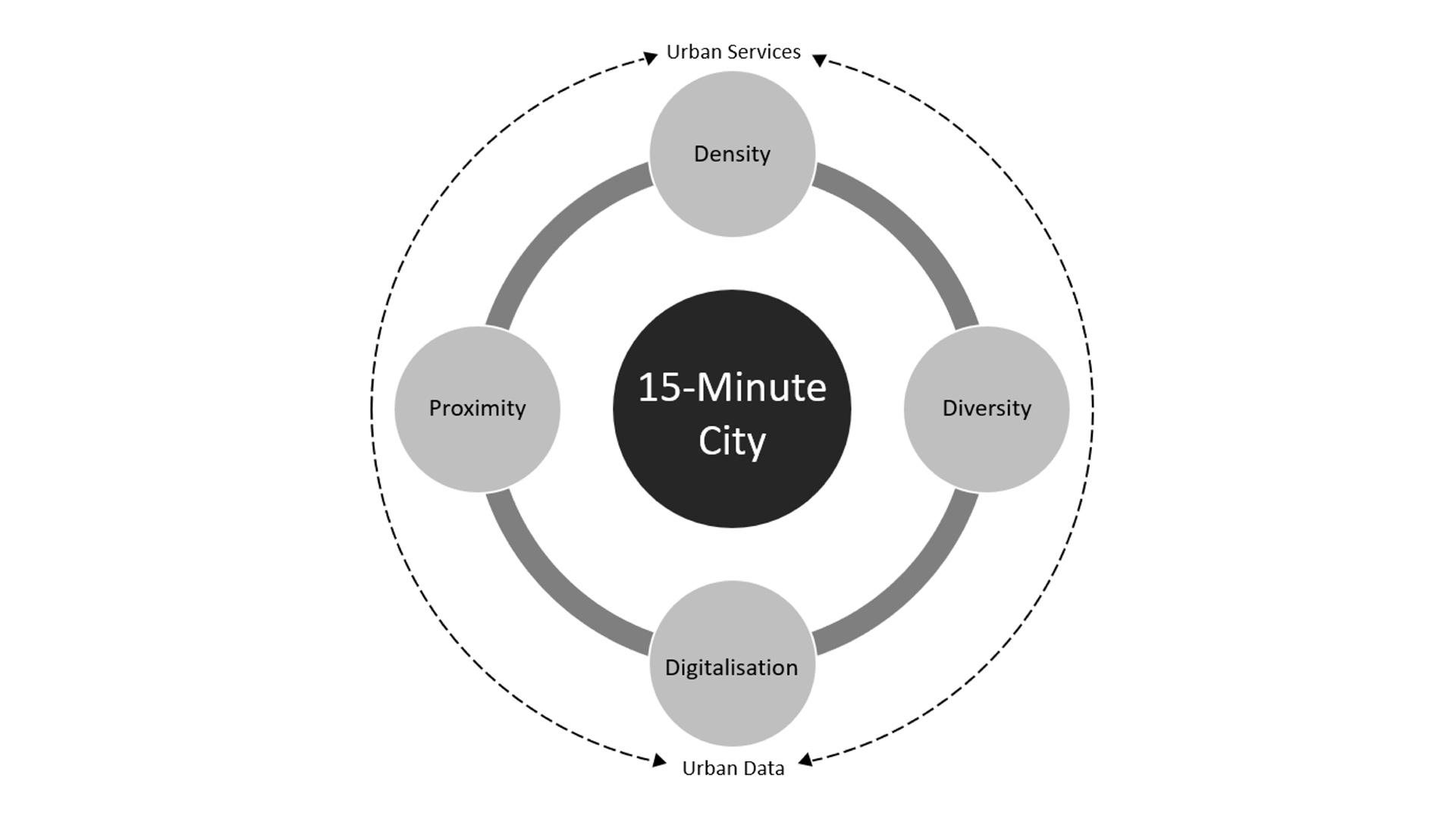 "mdpi – Introducing the ""15-Minute City"": Sustainability, Resilience and Place Identity in Future Post-Pandemic Cities – 8 January 2021"